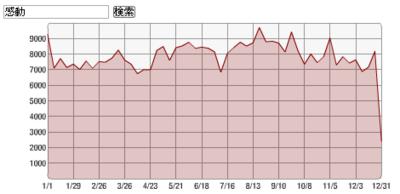 2013年_感動ランキング1