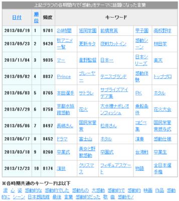 2013年_感動ランキング2