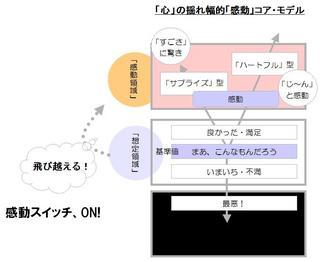 感動コアモデル.jpg