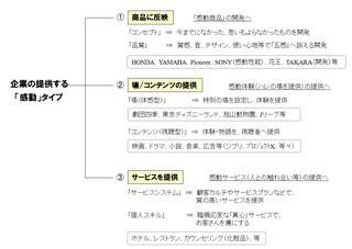 企業活動での感動タイプ.jpg
