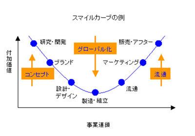 スマイルカーブ.jpg