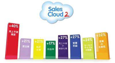 SalesCloud2効果.png